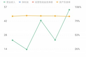 碧桂园3月归属股东权益合同销售额添加4.23%至470.4亿元