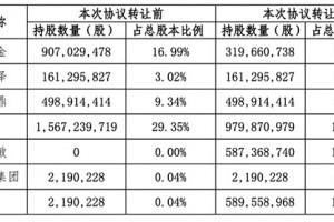 孙宏斌退出金科争夺战?车建兴近47亿接手其所持11%股份